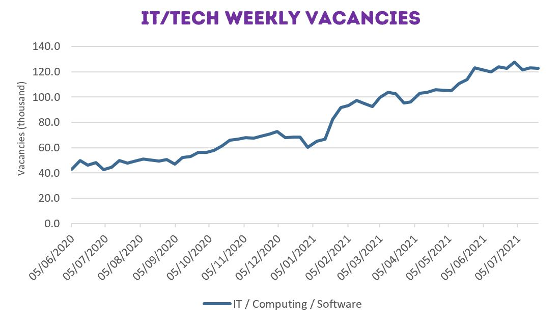 Tech Job Vacancies from April to July