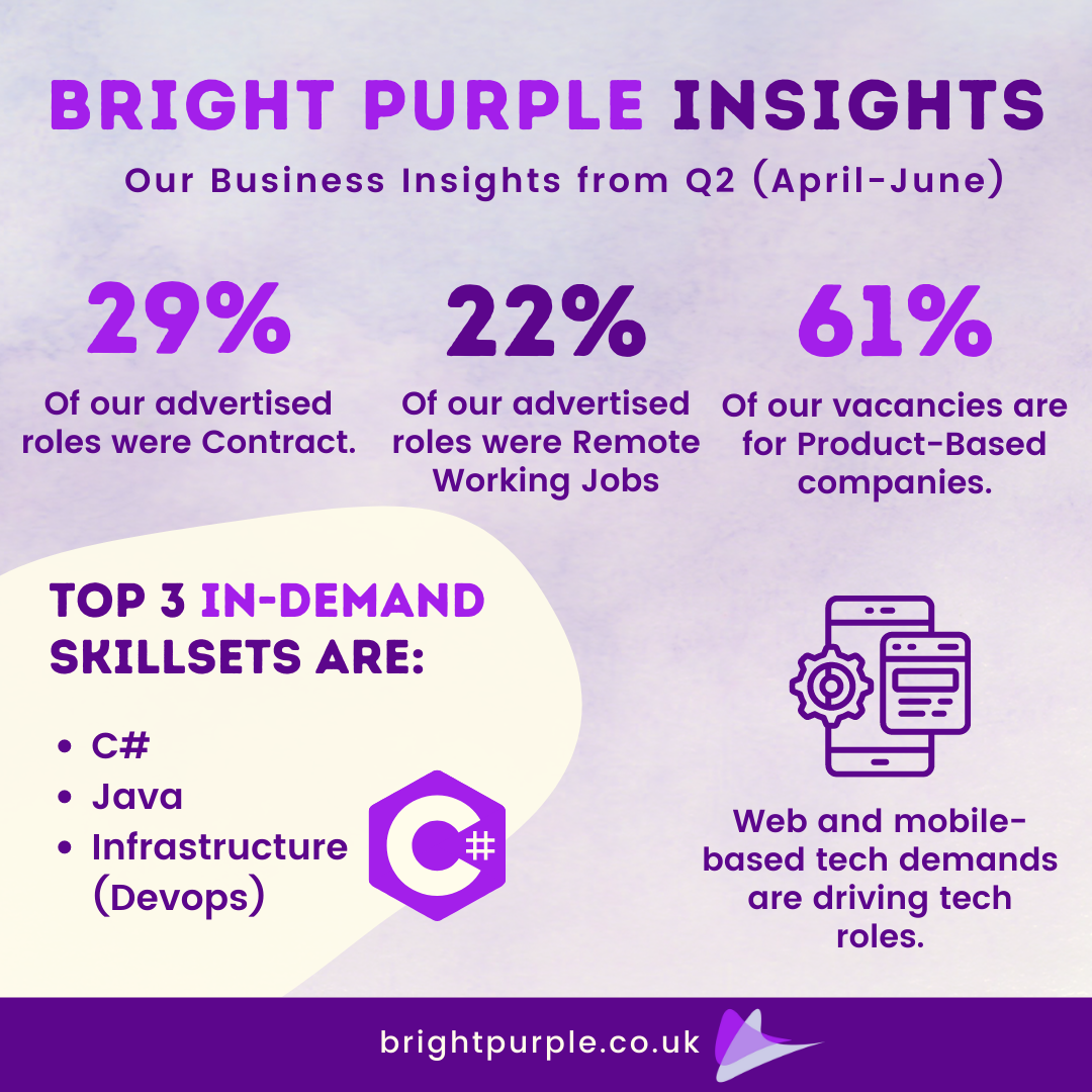 Bright Purple in numbers