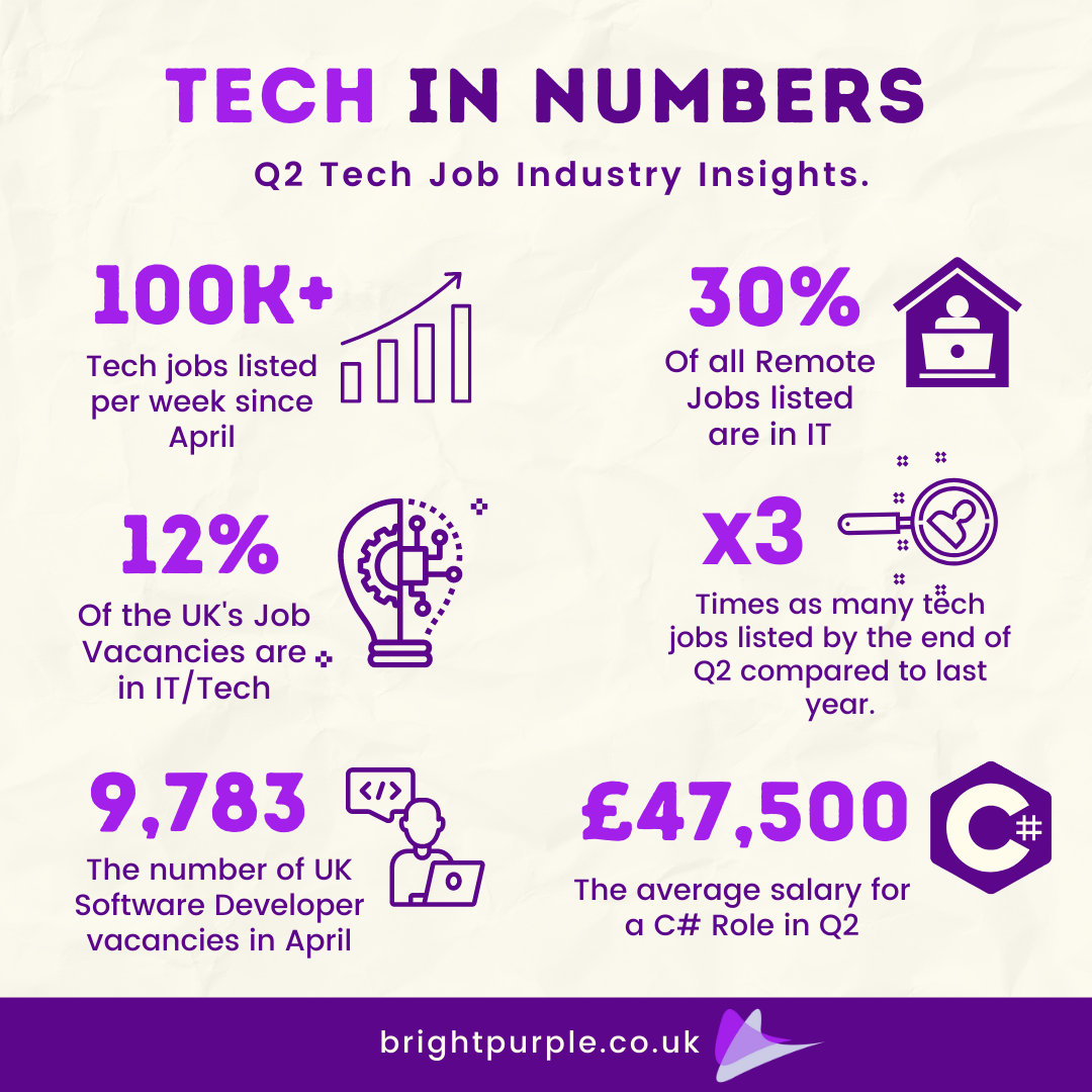 Tech Industry in Numbers - Bright Purple