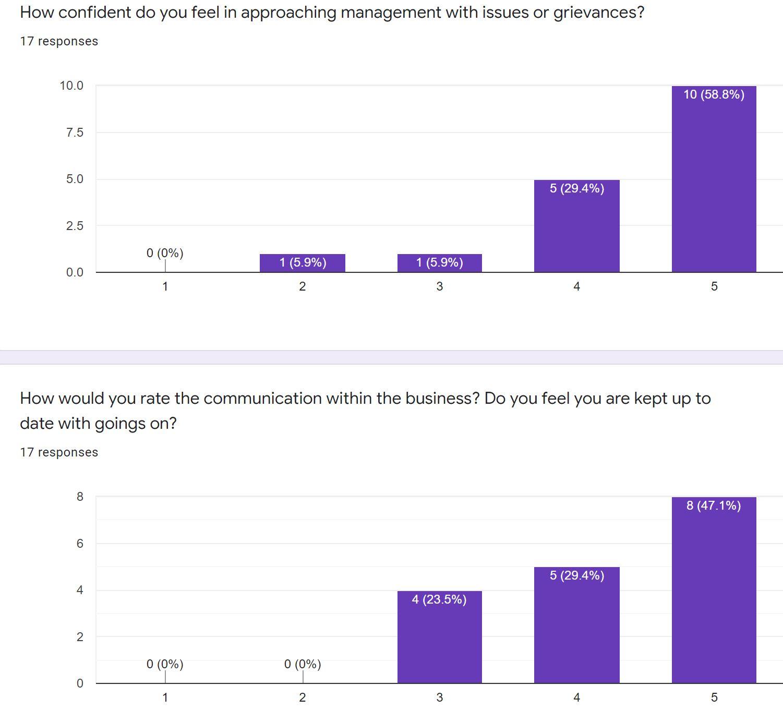 Communication at Bright Purple