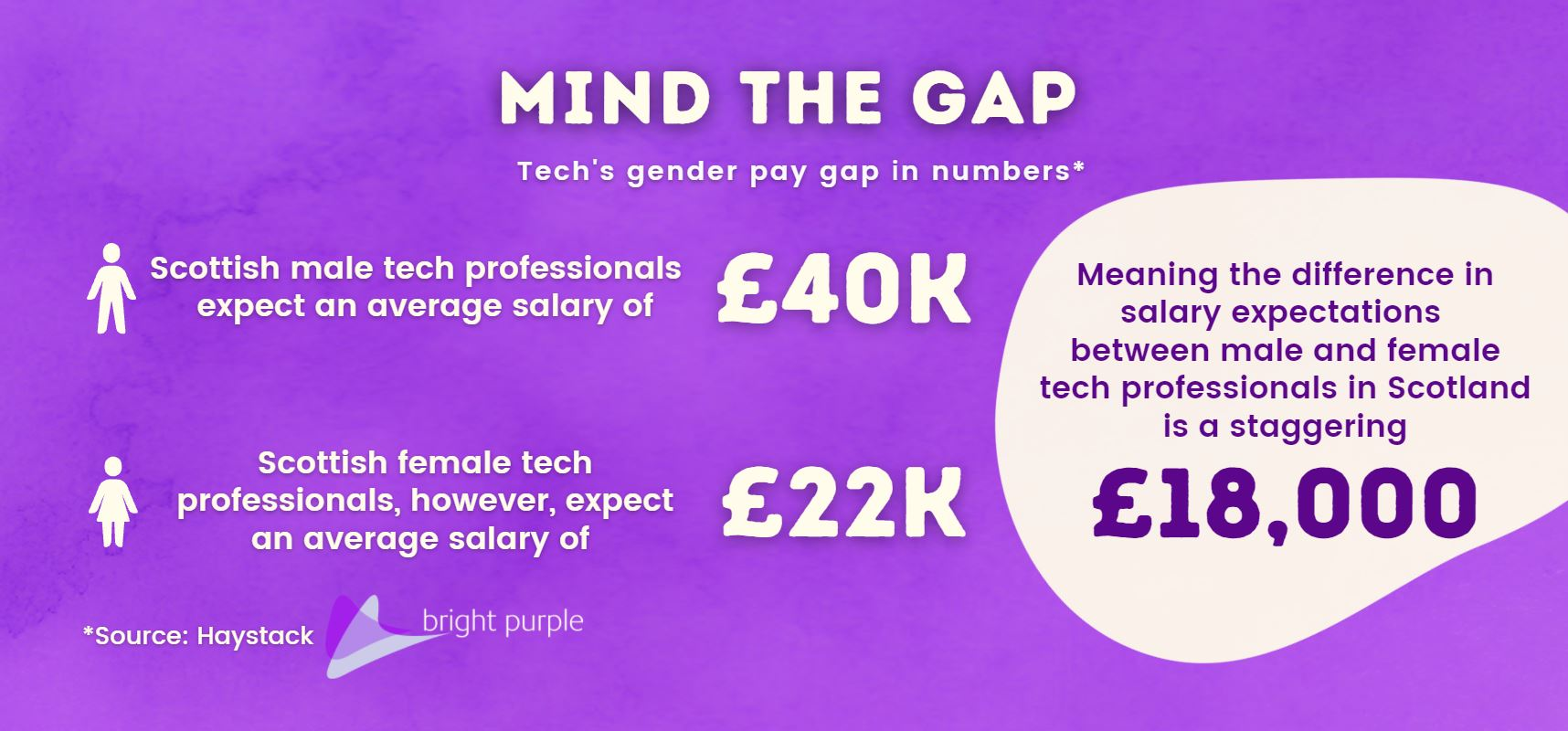 Gender pay gap salary discrepancy Bright Purple