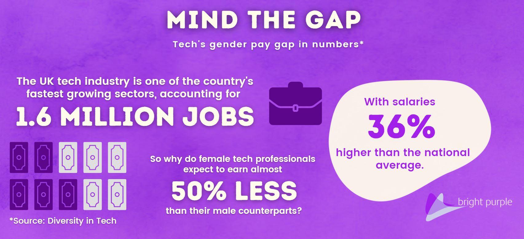 Gender pay gap stats blog