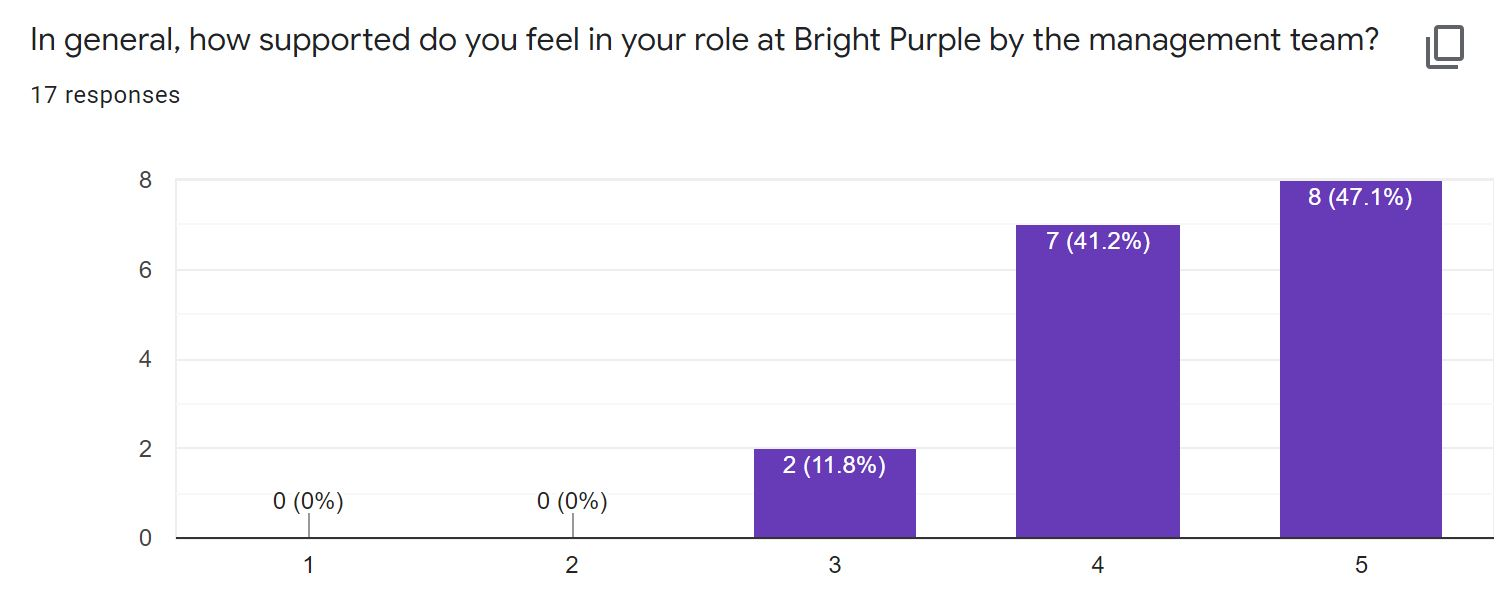 How supported you feel in your role